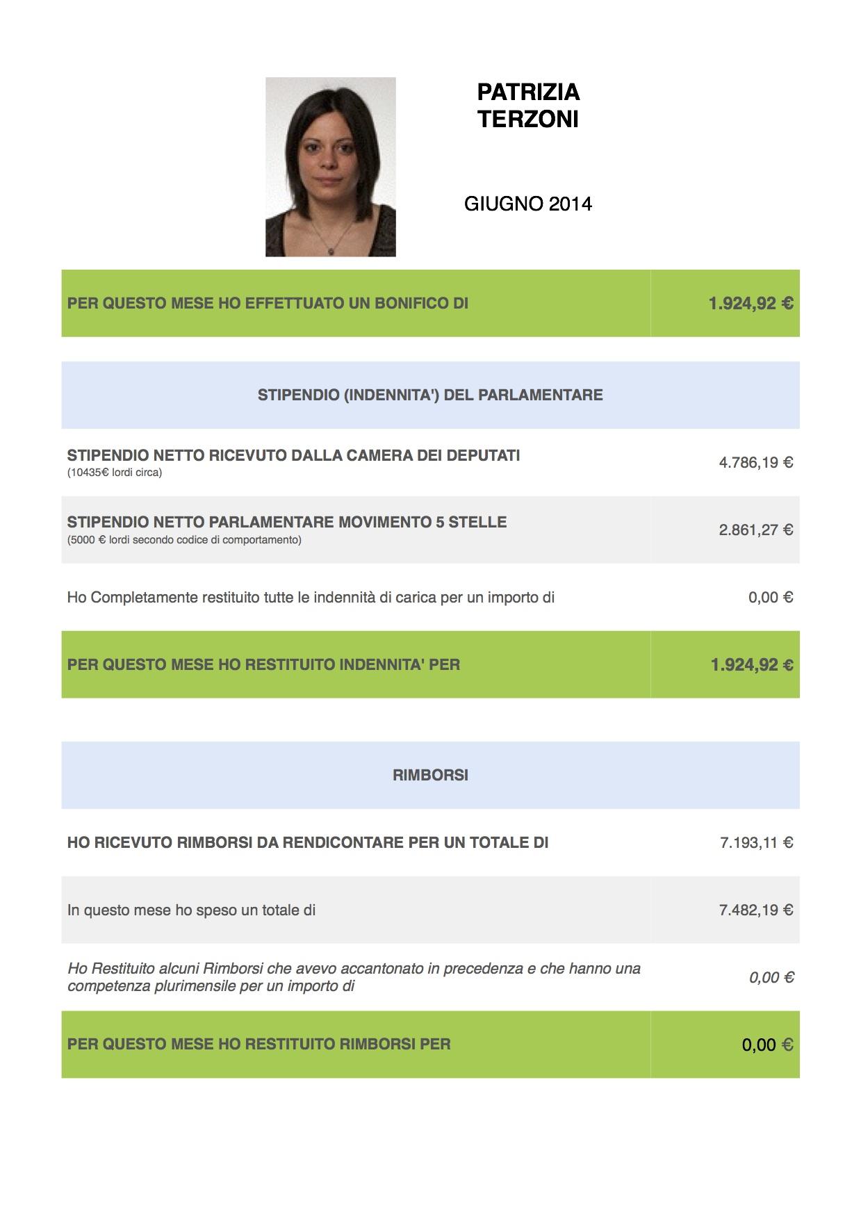 Giugno 2014 patrizia terzoni for Indirizzo della camera dei deputati