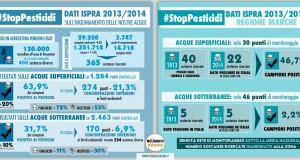 Ispra: boom di pesticidi nelle acque italiane. Nelle Marche controlli insufficienti