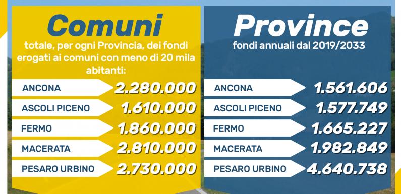 Fondi per Comuni e Province: puntiamo sulla manutenzione e la sicurezza.